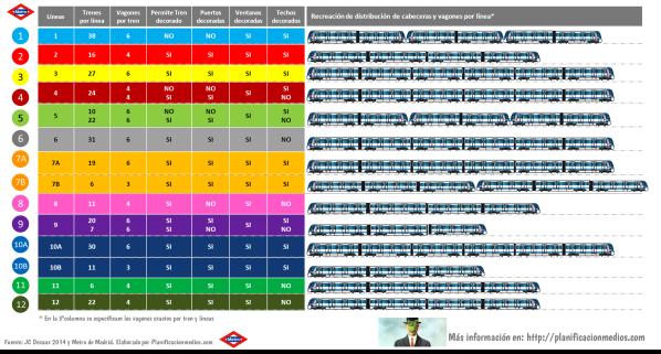 Información detallada de Publicidad en Vagones de Metro de Madrid 2014