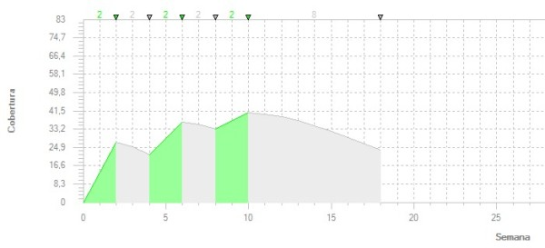 Gráfico Temporal Tom Micro