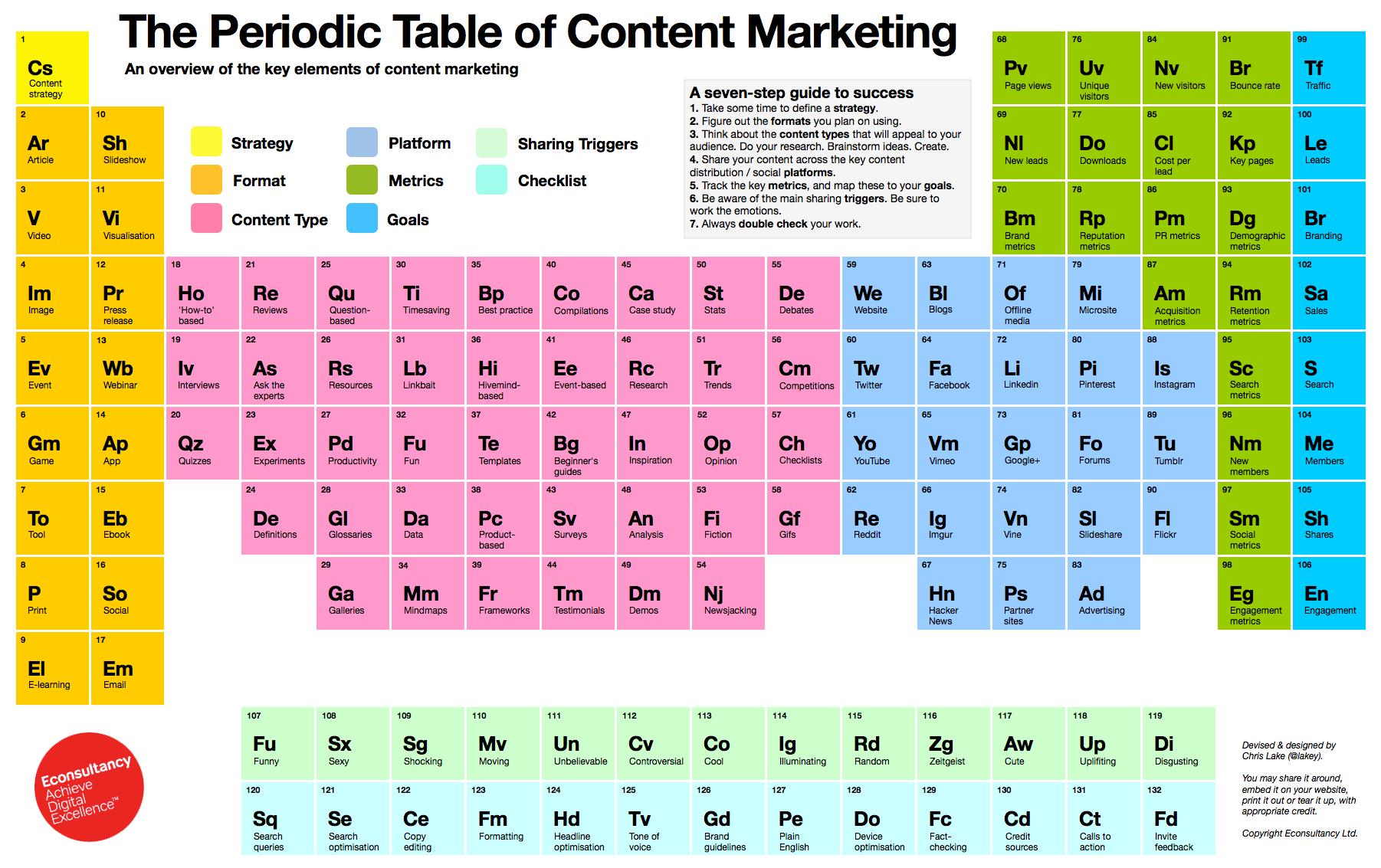 La tabla peridica del marketing de contenidos planificacin y la tabla peridica del marketing de contenidos urtaz Gallery