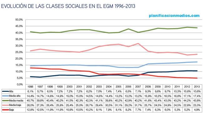 Evolución Clases Sociales EGM
