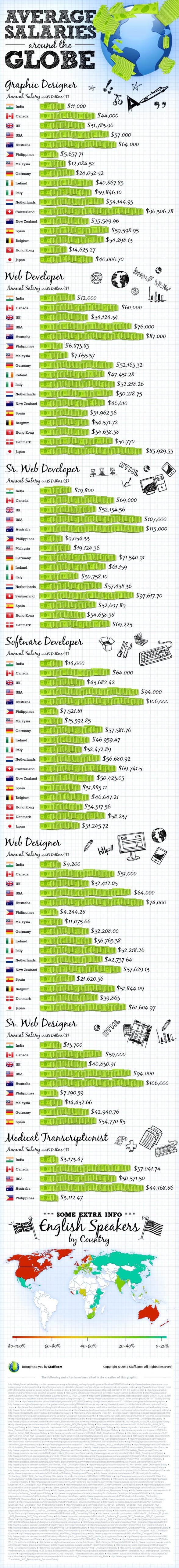 salarios_desarrolladores