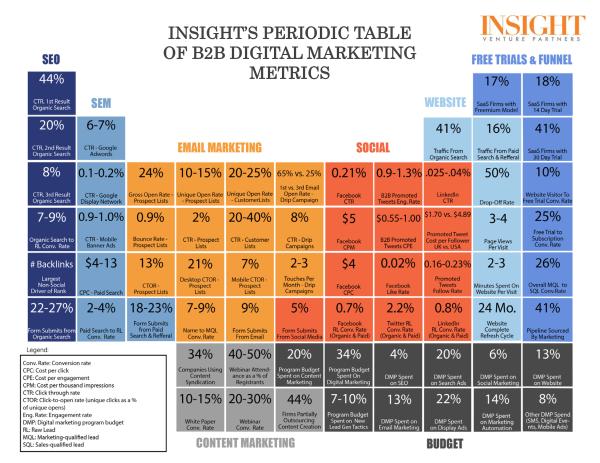 Tabla-periodica-metricas-marketing-digital